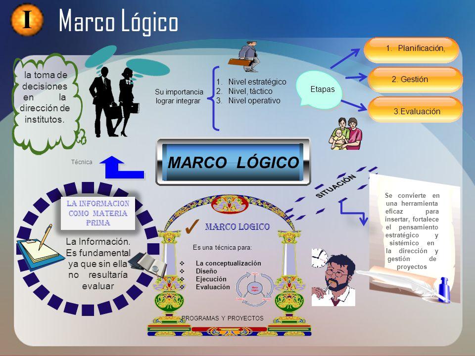 MARCO LÓGICO MARCO LOGICO Se convierte en una herramienta eficaz para insertar, fortalece el pensamiento estratégico y sistémico en la dirección y ges