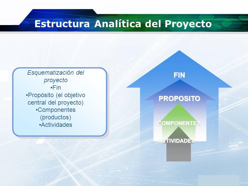 www.themegallery.com Company Logo Estructura Analítica del Proyecto Esquematización del proyecto Fin Propósito (el objetivo central del proyecto) Comp