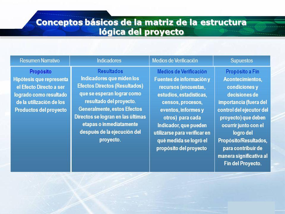 www.themegallery.com Company Logo Conceptos básicos de la matriz de la estructura lógica del proyecto Resumen NarrativoIndicadoresMedios de VerificaciónSupuestos Componentes/Productos Los Productos a ser entregados por el proyecto.