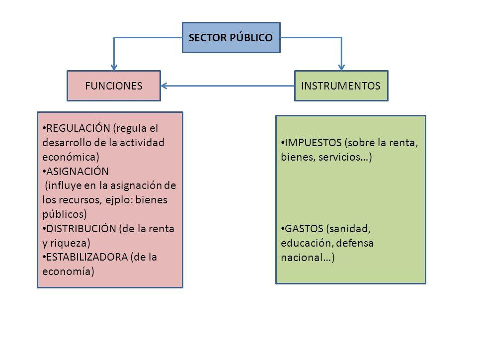 SECTOR PÚBLICO FUNCIONES REGULACIÓN (regula el desarrollo de la actividad económica) ASIGNACIÓN (influye en la asignación de los recursos, ejplo: bien