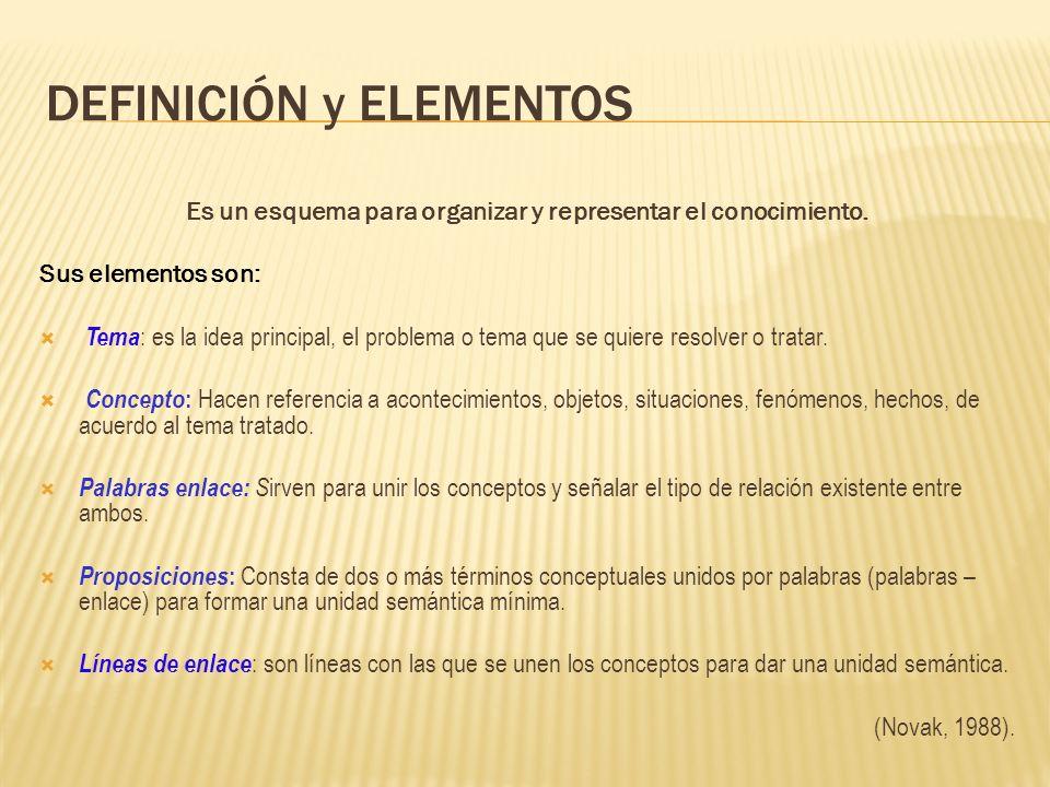 DEFINICIÓN y ELEMENTOS Es un esquema para organizar y representar el conocimiento. Sus elementos son: Tema : es la idea principal, el problema o tema