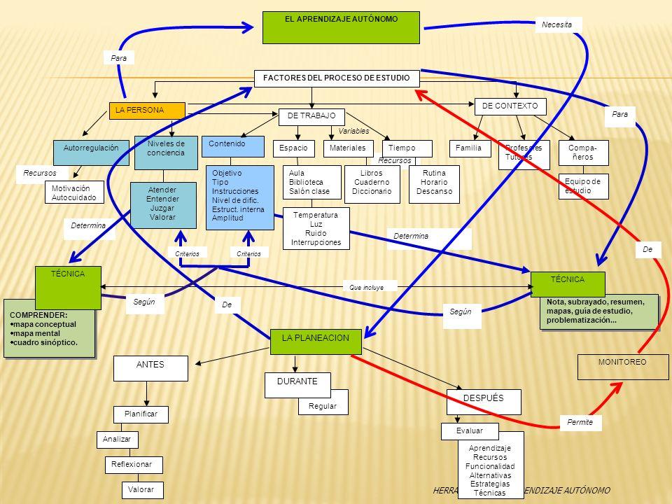HERRAMIENTAS DE APRENDIZAJE AUTÓNOMO Determina Recursos COMPRENDER: mapa conceptual mapa mental cuadro sinóptico. COMPRENDER: mapa conceptual mapa men