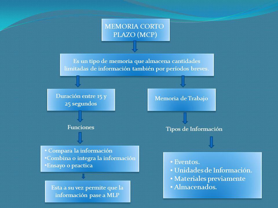 MEMORIA CORTO PLAZO (MCP) Es un tipo de memoria que almacena cantidades limitadas de información también por períodos breves. Duración entre 15 y 25 s