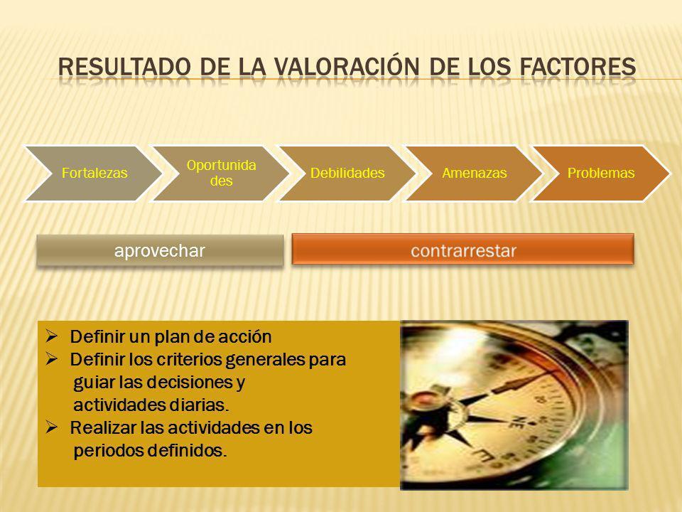Fortalezas Oportunida des DebilidadesAmenazasProblemas aprovechar Definir un plan de acción Definir los criterios generales para guiar las decisiones