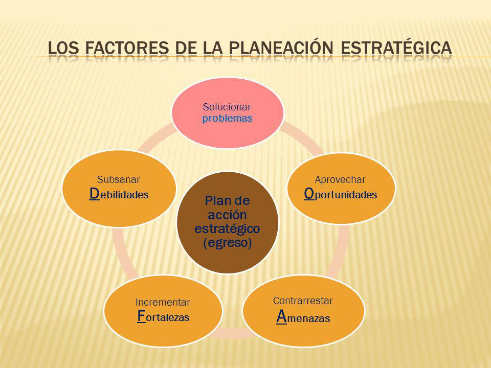 Plan de acción estratégico (egreso) Solucionar problemas Aprovechar O portunidades Contrarrestar A menazas Incrementar F ortalezas Subsanar D ebilidad