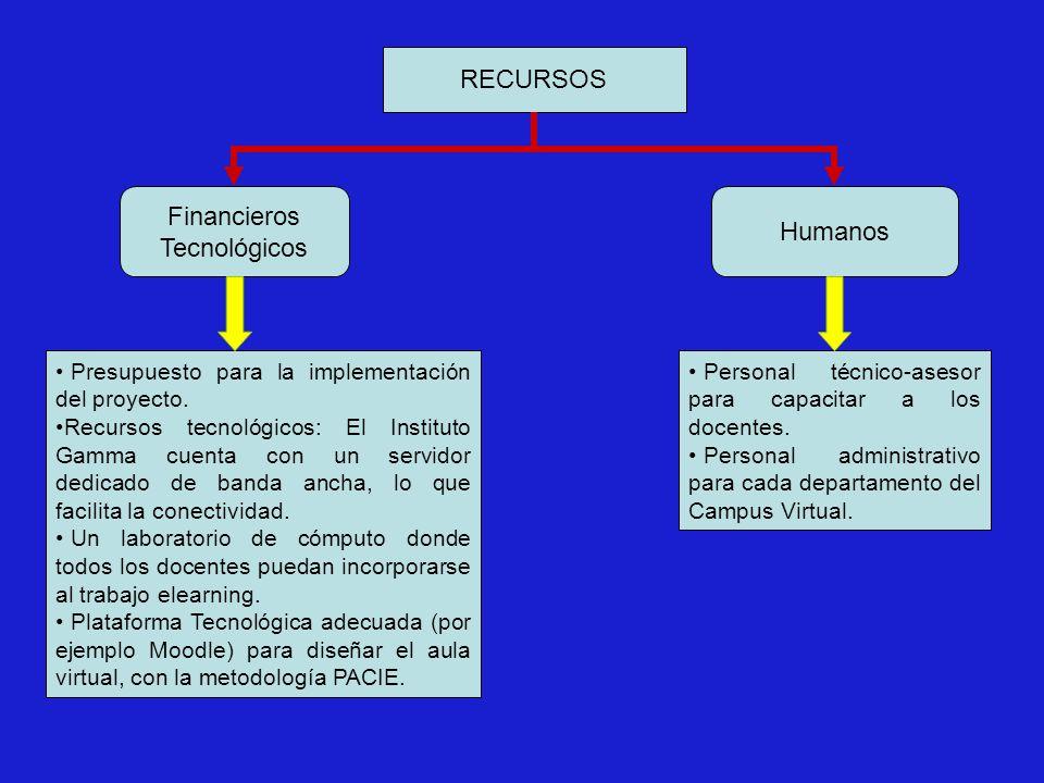 RECURSOS Financieros Tecnológicos Humanos Personal técnico-asesor para capacitar a los docentes.
