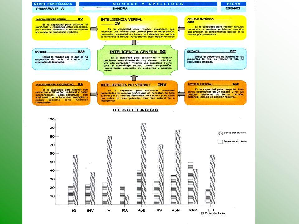 Gil, V. y Almar, C. (1995) TEST SOCIOMÉTRiCO