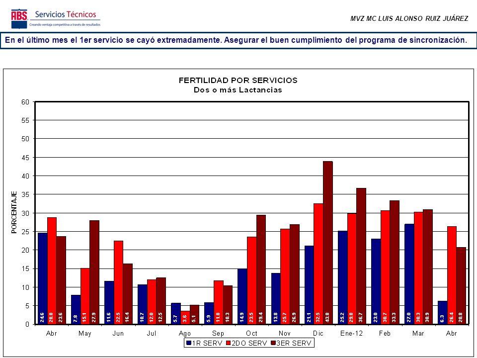 MVZ MC LUIS ALONSO RUIZ JUÁREZ En el último mes el 1er servicio se cayó extremadamente.