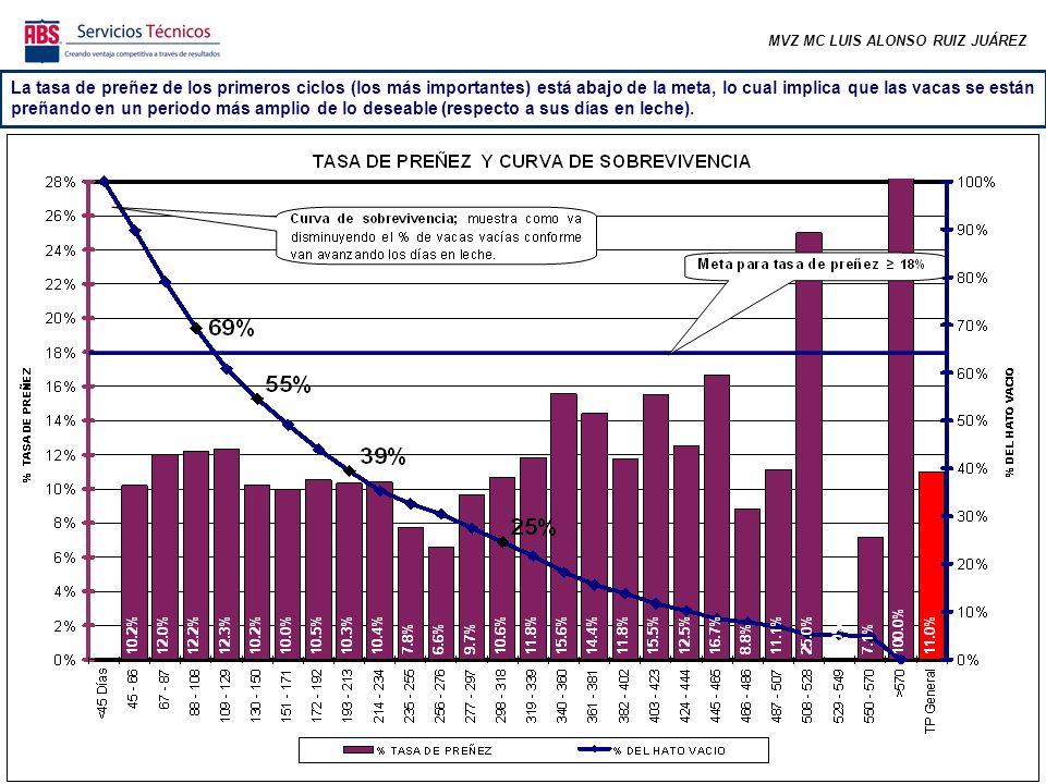 MVZ MC LUIS ALONSO RUIZ JUÁREZ De todas las vacas gestantes, el 62% se preñó antes de los 150 días abiertos.