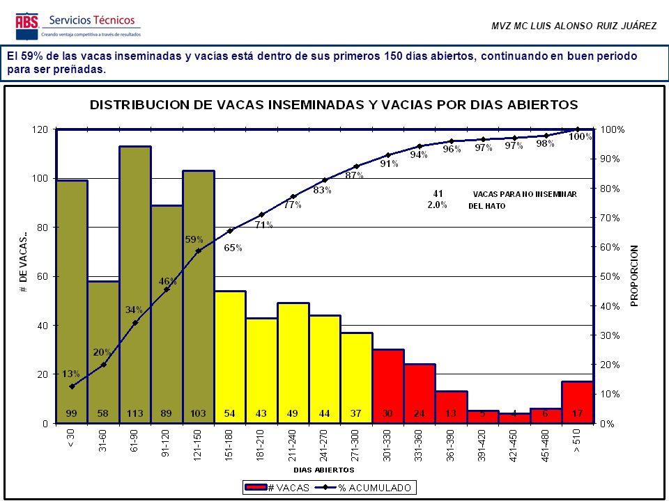 MVZ MC LUIS ALONSO RUIZ JUÁREZ PRIMERA LACTANCIA En condiciones normales, las tasas de preñez de los animales de 1ra lactancia tienden a ser mejores que las del resto del hato, sin embargo esto no se está cumpliendo.