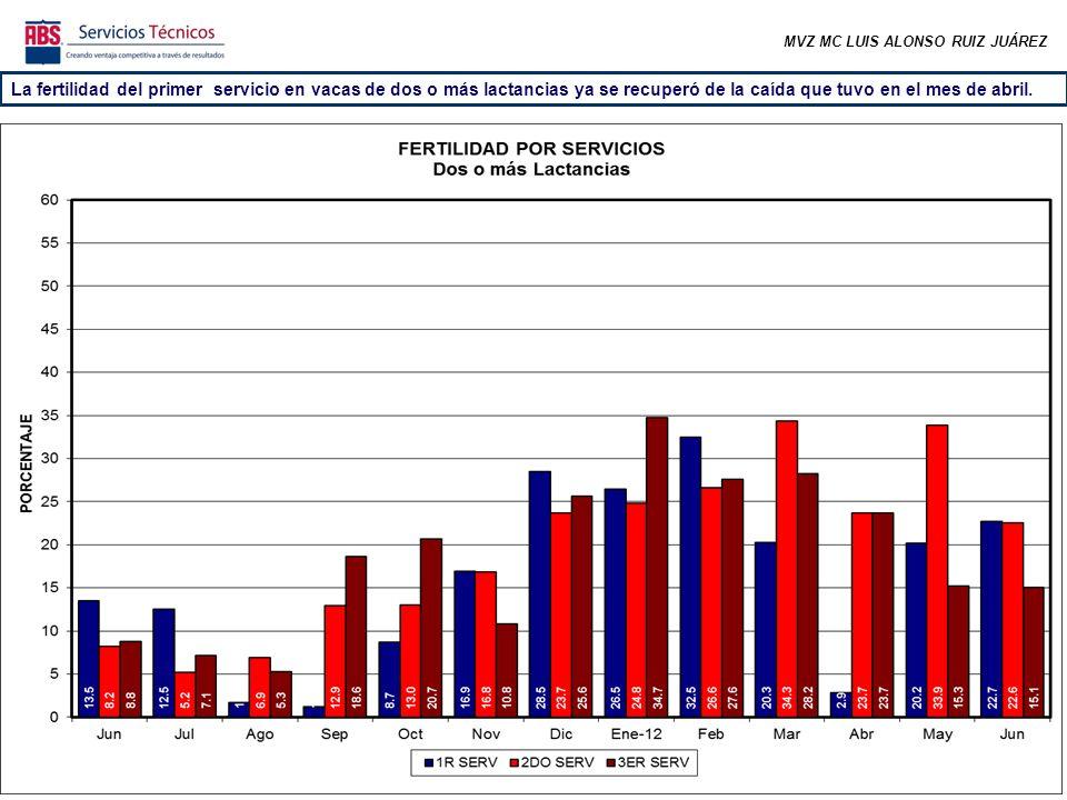 La fertilidad del primer servicio en vacas de dos o más lactancias ya se recuperó de la caída que tuvo en el mes de abril.