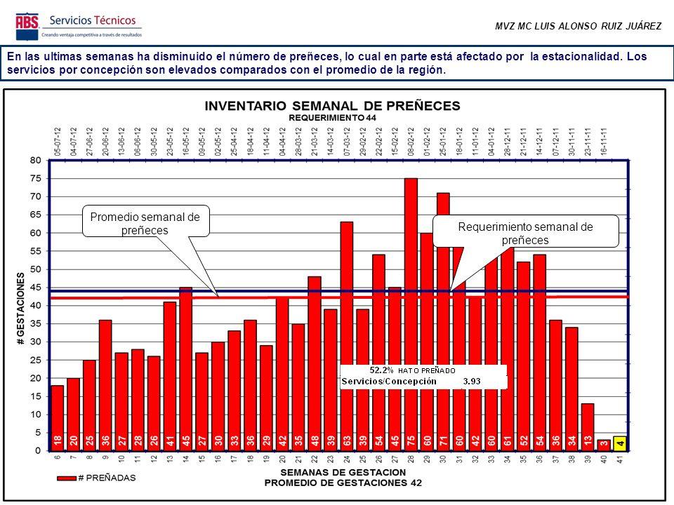 MVZ MC LUIS ALONSO RUIZ JUÁREZ En las ultimas semanas ha disminuido el número de preñeces, lo cual en parte está afectado por la estacionalidad.