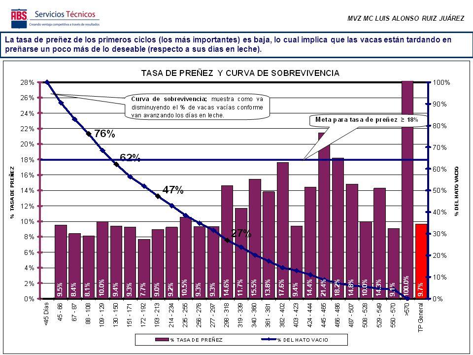 MVZ MC LUIS ALONSO RUIZ JUÁREZ De todas las vacas gestantes, el 55% se preñó antes de los 150 días abiertos (la meta es lograr arriba del 75%).