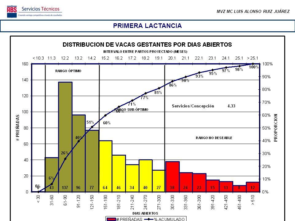 MVZ MC LUIS ALONSO RUIZ JUÁREZ El 66% de las vacas inseminadas y vacías está dentro de sus primeros 150 días abiertos, continuando en buen periodo para ser preñadas.