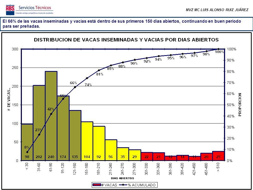 MVZ MC LUIS ALONSO RUIZ JUÁREZ En el último mes la fertilidad de los dos primeros servicios está debajo de lo deseable.
