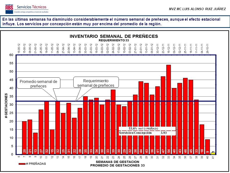 MVZ MC LUIS ALONSO RUIZ JUÁREZ En las últimas semanas ha disminuido considerablemente el número semanal de preñeces, aunque el efecto estacional influye.