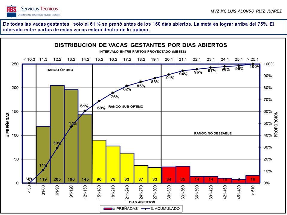 MVZ MC LUIS ALONSO RUIZ JUÁREZ De todas las vacas gestantes, solo el 61 % se preñó antes de los 150 días abiertos.