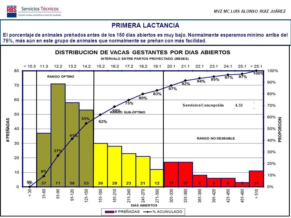 MVZ MC LUIS ALONSO RUIZ JUÁREZ La fertilidad del primer servicio está muy por debajo de lo óptimo.