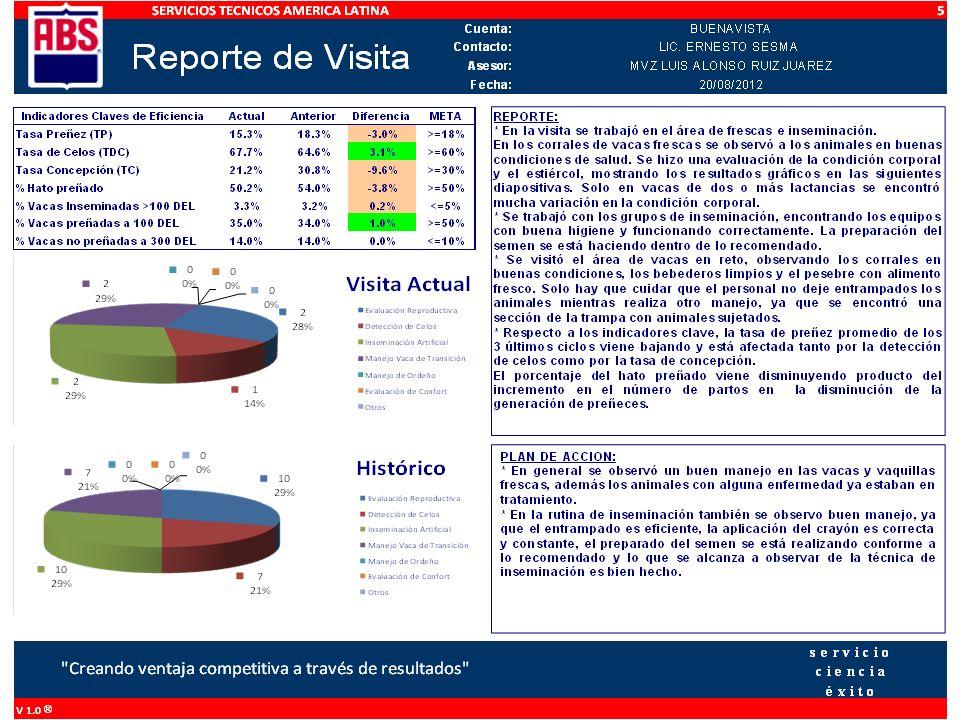 84 VAQUILLAS DE 1RA LACTANCIA EVALUADAS 73.8% CC DENTRO DE RANGO (3.0-3.5) 14.3% CC ARRIBA DE RANGO (> 3.5) 12% CC DEBAJO DE RANGO (< 3.0) 38 VACAS EVALUADAS 50% CC DENTRO DE RANGO (3.0-3.5) 29% CC ARRIBA DE RANGO (> 3.5) 21% CC DEBAJO DE RANGO (< 3.0)