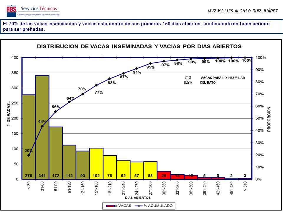 MVZ MC LUIS ALONSO RUIZ JUÁREZ El 70% de las vacas inseminadas y vacías está dentro de sus primeros 150 días abiertos, continuando en buen periodo par