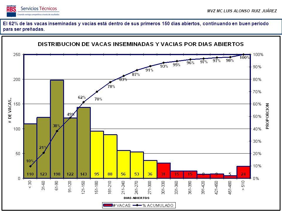 MVZ MC LUIS ALONSO RUIZ JUÁREZ El 62% de las vacas inseminadas y vacías está dentro de sus primeros 150 días abiertos, continuando en buen periodo para ser preñadas.