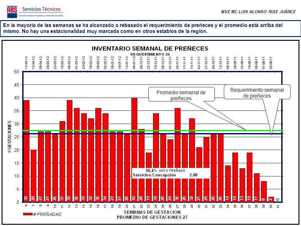 MVZ MC LUIS ALONSO RUIZ JUÁREZ En la mayoría de las semanas se ha alcanzado o rebasado el requerimiento de preñeces y el promedio está arriba del mismo.