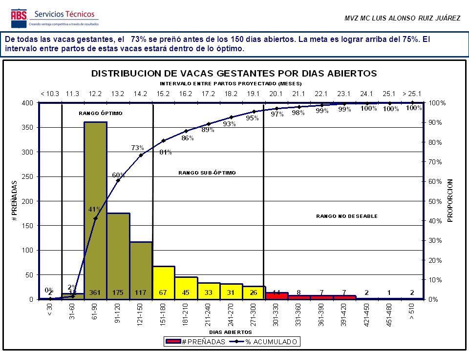 MVZ MC LUIS ALONSO RUIZ JUÁREZ De todas las vacas gestantes, el 73% se preñó antes de los 150 días abiertos.