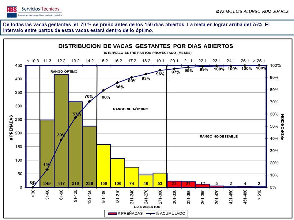 MVZ MC LUIS ALONSO RUIZ JUÁREZ De todas las vacas gestantes, el 70 % se preñó antes de los 150 días abiertos.
