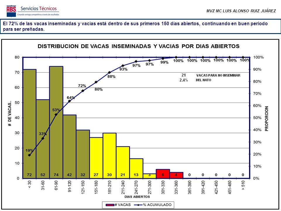 MVZ MC LUIS ALONSO RUIZ JUÁREZ El 72% de las vacas inseminadas y vacías está dentro de sus primeros 150 días abiertos, continuando en buen periodo para ser preñadas.