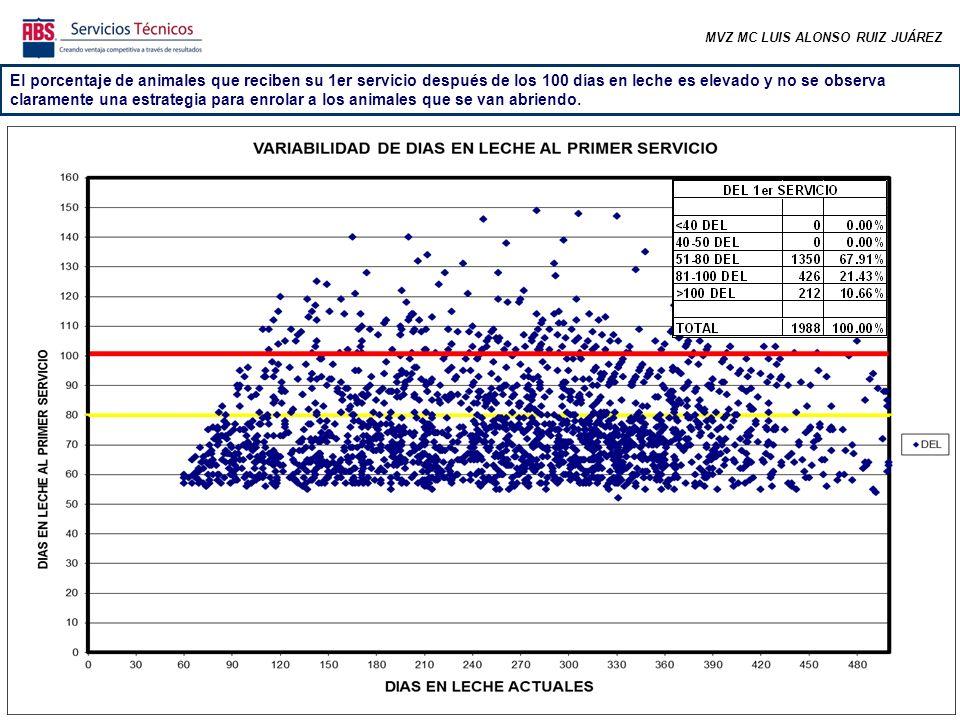 MVZ MC LUIS ALONSO RUIZ JUÁREZ En las semanas correspondientes a los meses más frescos se comenzó a incrementar el número de preñeces pero el promedio está debajo de la meta.