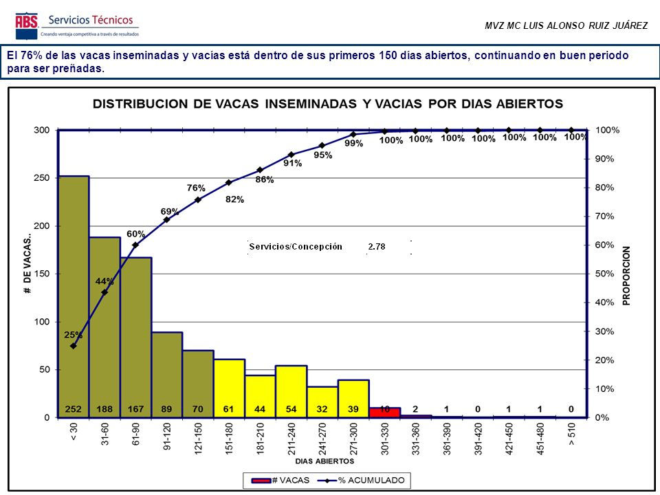 MVZ MC LUIS ALONSO RUIZ JUÁREZ El 76% de las vacas inseminadas y vacías está dentro de sus primeros 150 días abiertos, continuando en buen periodo para ser preñadas.
