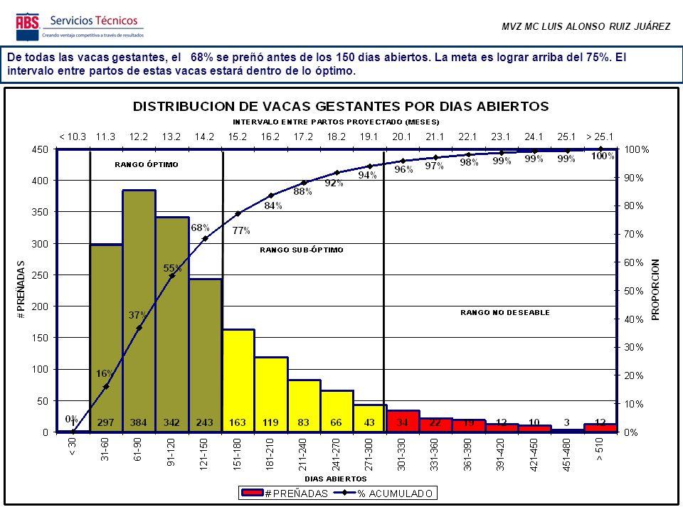MVZ MC LUIS ALONSO RUIZ JUÁREZ De todas las vacas gestantes, el 68% se preñó antes de los 150 días abiertos.