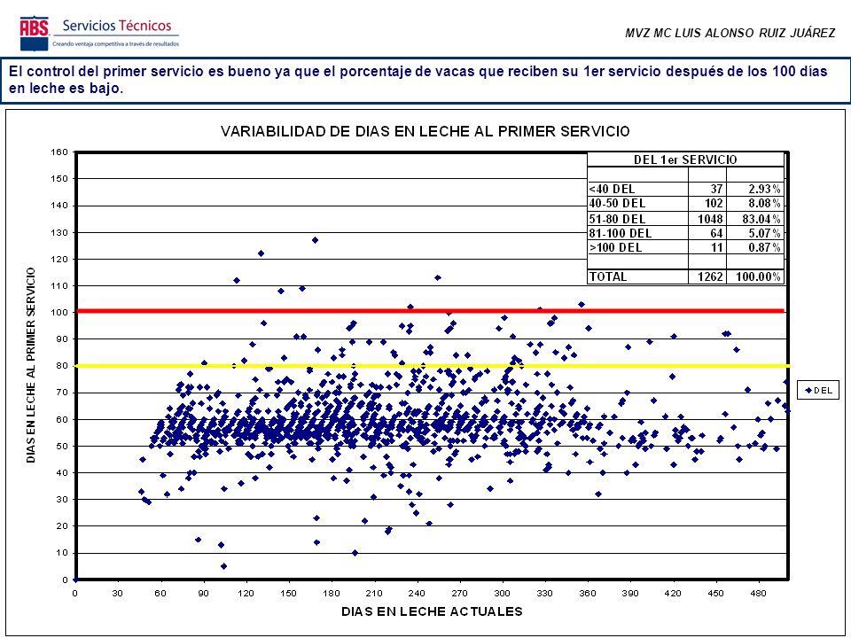 MVZ MC LUIS ALONSO RUIZ JUÁREZ En las semanas correspondientes a los meses más frescos se comenzó a incrementar el número de preñeces pero el promedio sigue abajo de la meta.