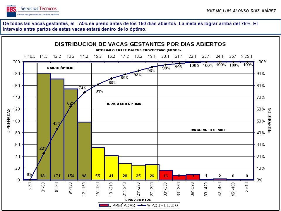 MVZ MC LUIS ALONSO RUIZ JUÁREZ De todas las vacas gestantes, el 74% se preñó antes de los 150 días abiertos.