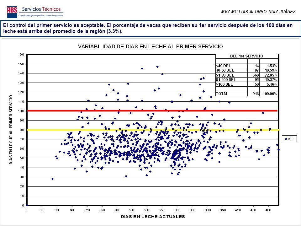 MVZ MC LUIS ALONSO RUIZ JUÁREZ En las semanas correspondientes a los meses más frescos se comenzó a incrementar el número de preñeces y el promedio rebasó la meta.