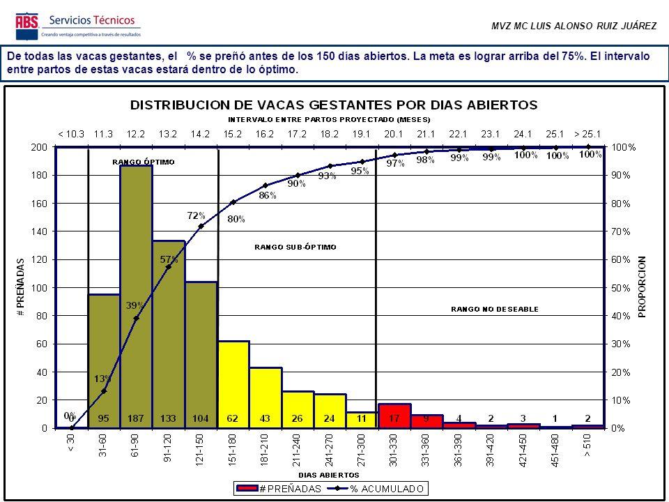 MVZ MC LUIS ALONSO RUIZ JUÁREZ De todas las vacas gestantes, el % se preñó antes de los 150 días abiertos.