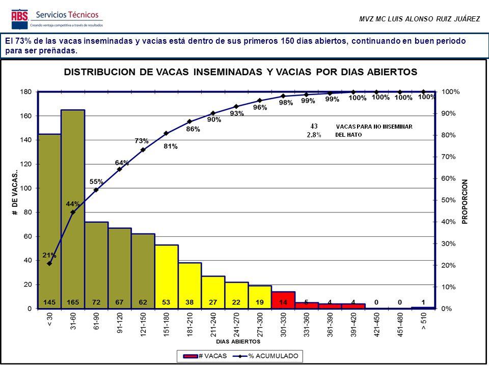 MVZ MC LUIS ALONSO RUIZ JUÁREZ El 73% de las vacas inseminadas y vacías está dentro de sus primeros 150 días abiertos, continuando en buen periodo para ser preñadas.