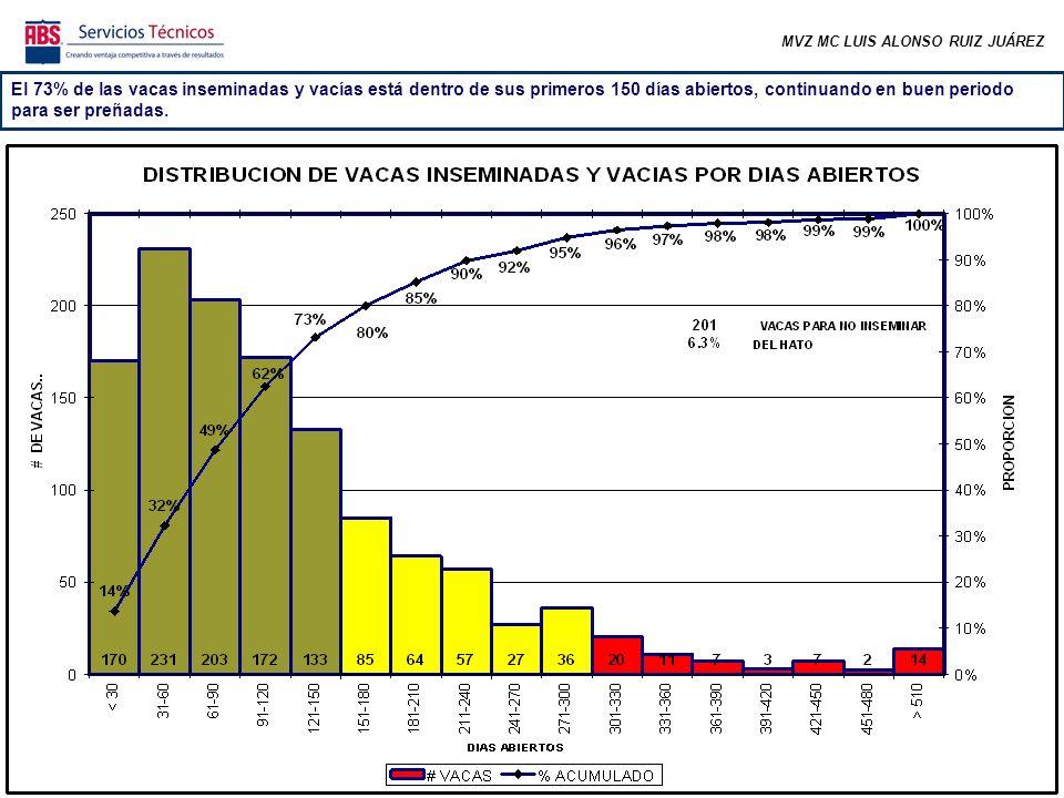 MVZ MC LUIS ALONSO RUIZ JUÁREZ Bajó la fertilidad de los dos primeros servicios en animales de primera lactancia.