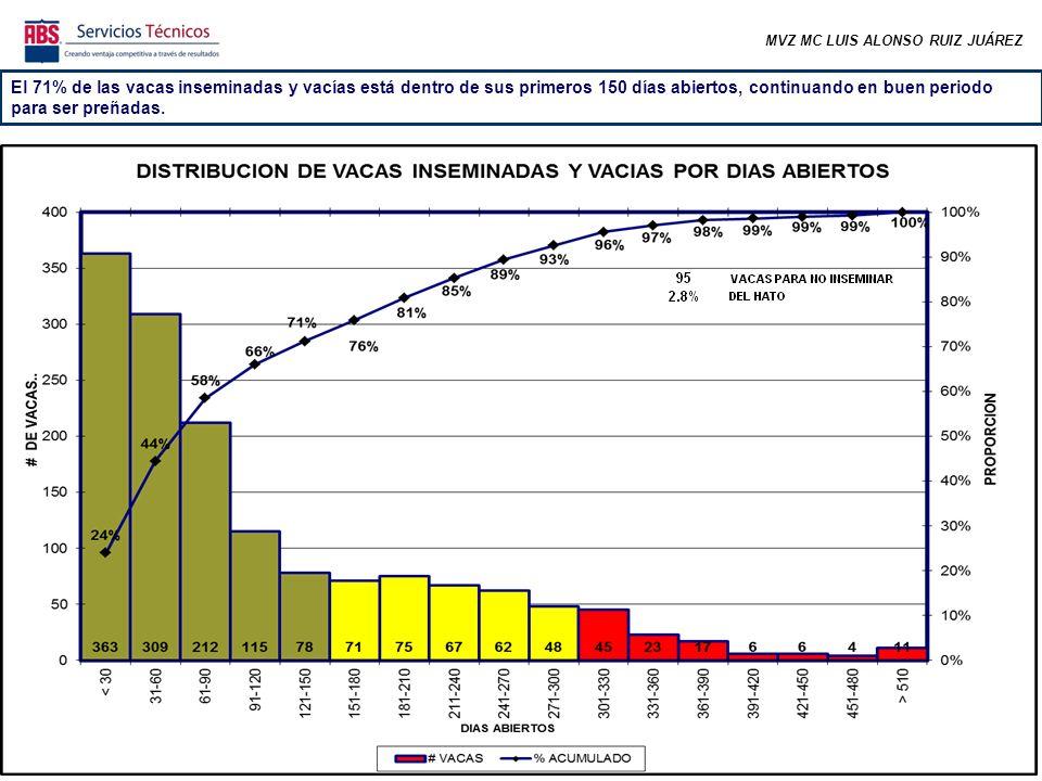 MVZ MC LUIS ALONSO RUIZ JUÁREZ El 71% de las vacas inseminadas y vacías está dentro de sus primeros 150 días abiertos, continuando en buen periodo para ser preñadas.
