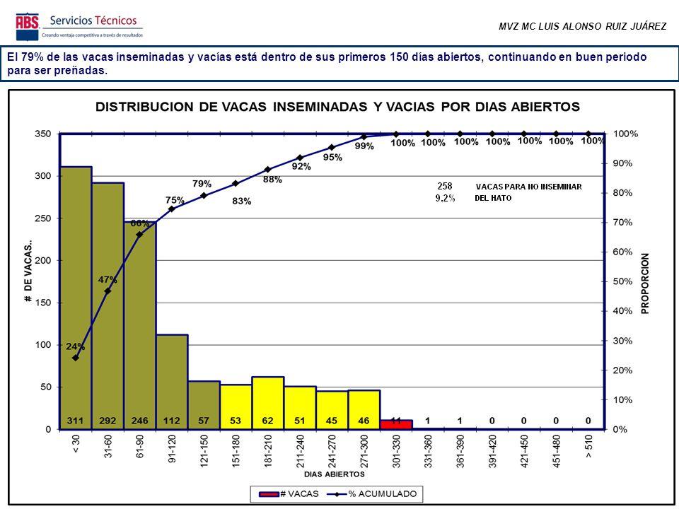 MVZ MC LUIS ALONSO RUIZ JUÁREZ El 79% de las vacas inseminadas y vacías está dentro de sus primeros 150 días abiertos, continuando en buen periodo para ser preñadas.