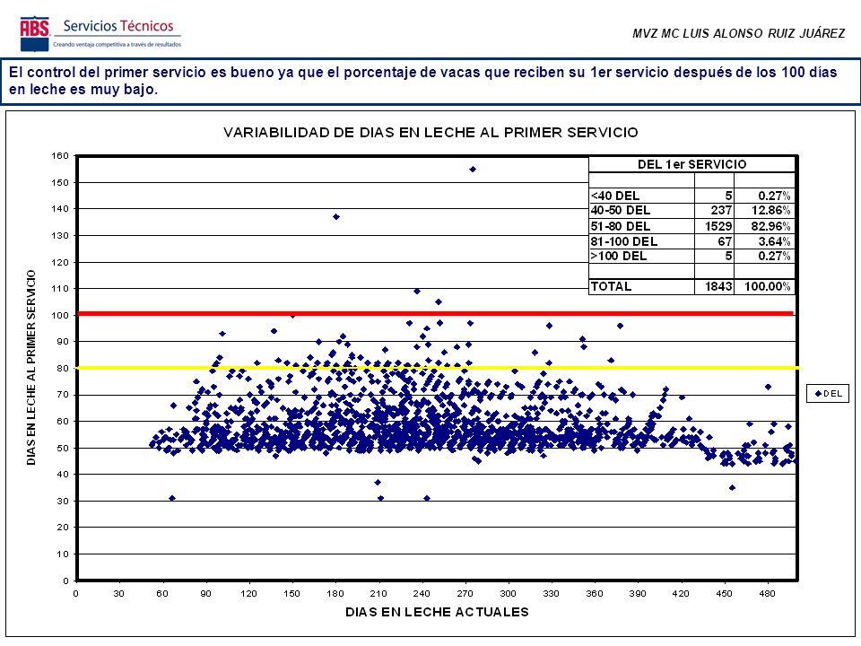 MVZ MC LUIS ALONSO RUIZ JUÁREZ El control del primer servicio es bueno ya que el porcentaje de vacas que reciben su 1er servicio después de los 100 dí