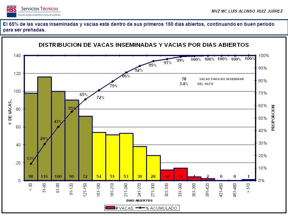 MVZ MC LUIS ALONSO RUIZ JUÁREZ El 65% de las vacas inseminadas y vacías está dentro de sus primeros 150 días abiertos, continuando en buen periodo par