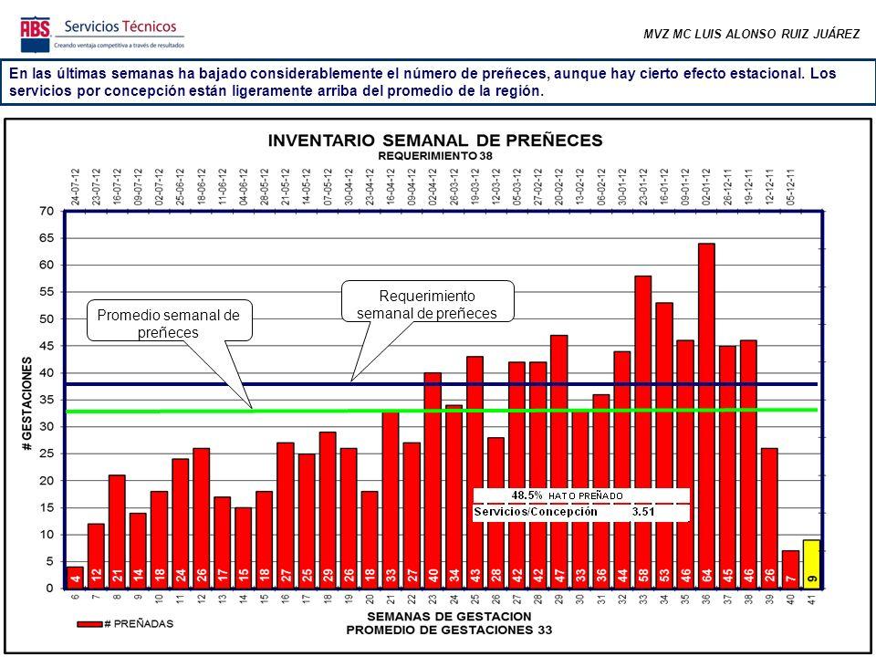 MVZ MC LUIS ALONSO RUIZ JUÁREZ En las últimas semanas ha bajado considerablemente el número de preñeces, aunque hay cierto efecto estacional.