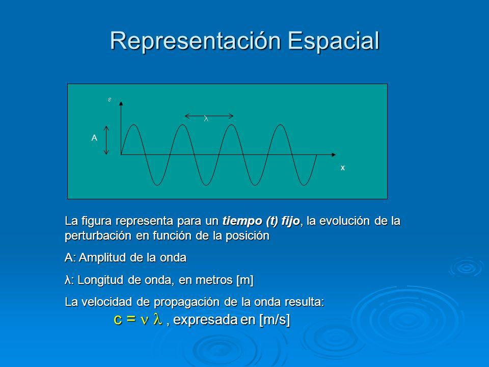 Representación Espacial La figura representa para un tiempo (t) fijo, la evolución de la perturbación en función de la posición A: Amplitud de la onda