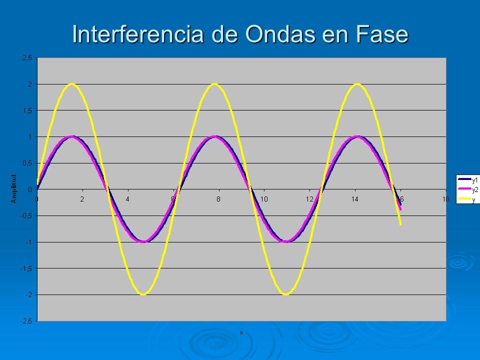 Interferencia de Ondas en Fase