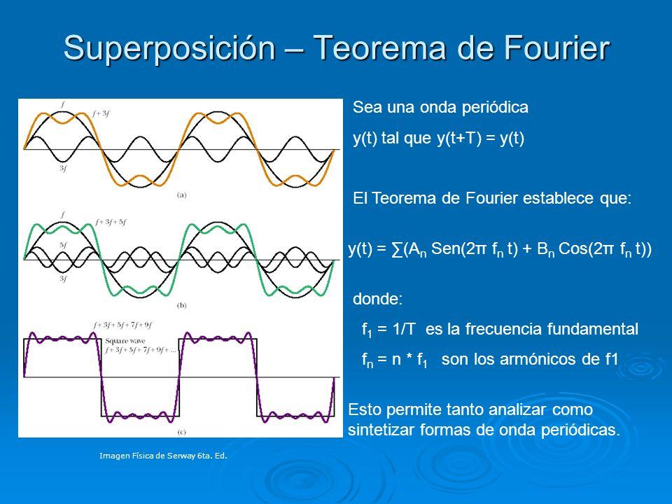 Superposición – Teorema de Fourier Sea una onda periódica y(t) tal que y(t+T) = y(t) El Teorema de Fourier establece que: y(t) = (A n Sen(2π f n t) +