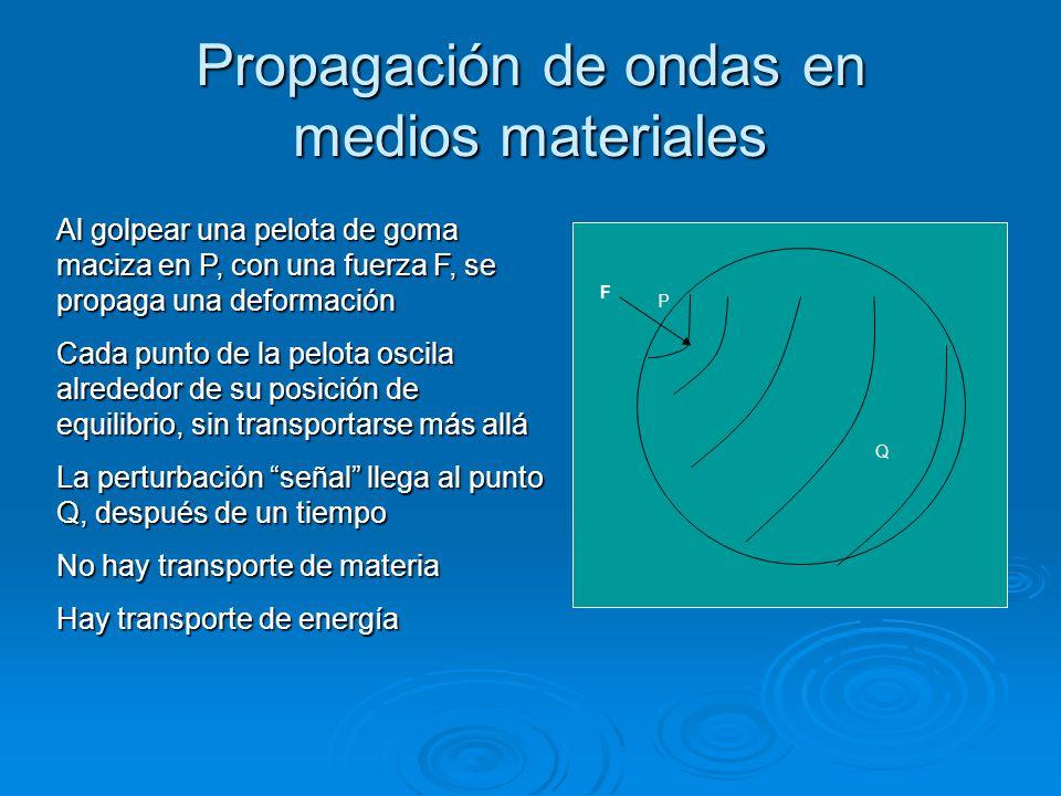 Propagación de ondas en medios materiales F Q P Al golpear una pelota de goma maciza en P, con una fuerza F, se propaga una deformación Cada punto de
