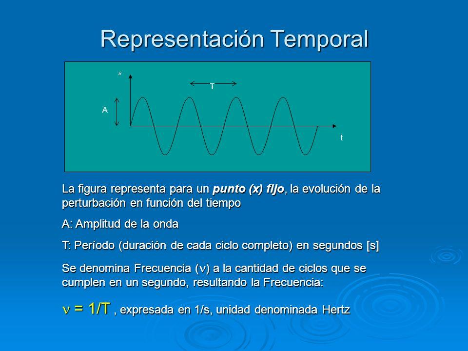 Representación Temporal t T A La figura representa para un punto (x) fijo, la evolución de la perturbación en función del tiempo A: Amplitud de la ond