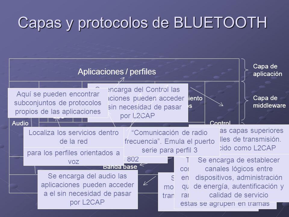 Capas y protocolos de BLUETOOTH Capa de aplicación Capa de middleware Capa de enlace de datos Capa física Aplicaciones / perfiles AudioControl Otros L