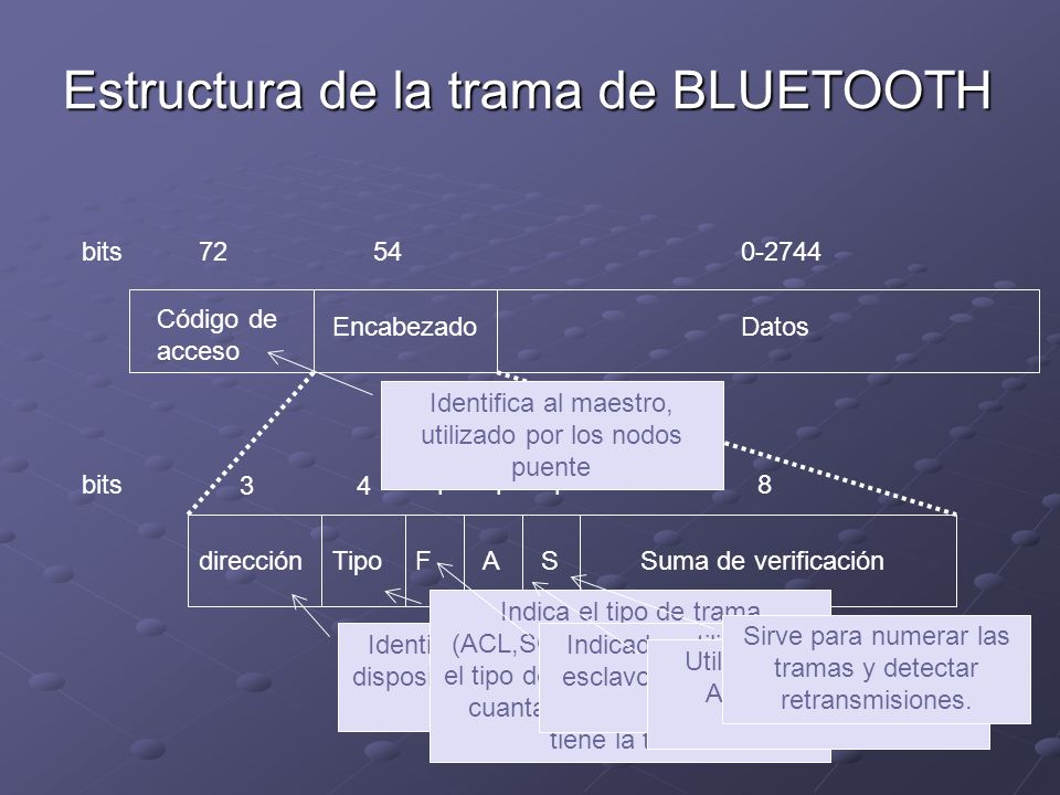 Estructura de la trama de BLUETOOTH Código de acceso EncabezadoDatos 72540-2744bits direcciónFASSuma de verificación 3 4 Tipo 11 1 8bits Identifica al